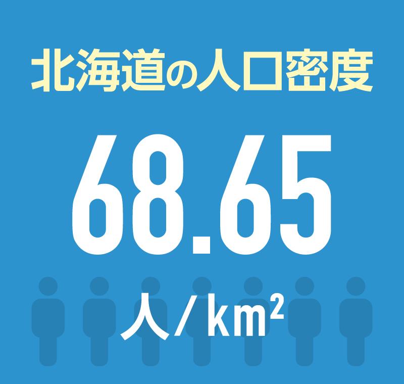 北海道の人口密度 68.65人/平方km