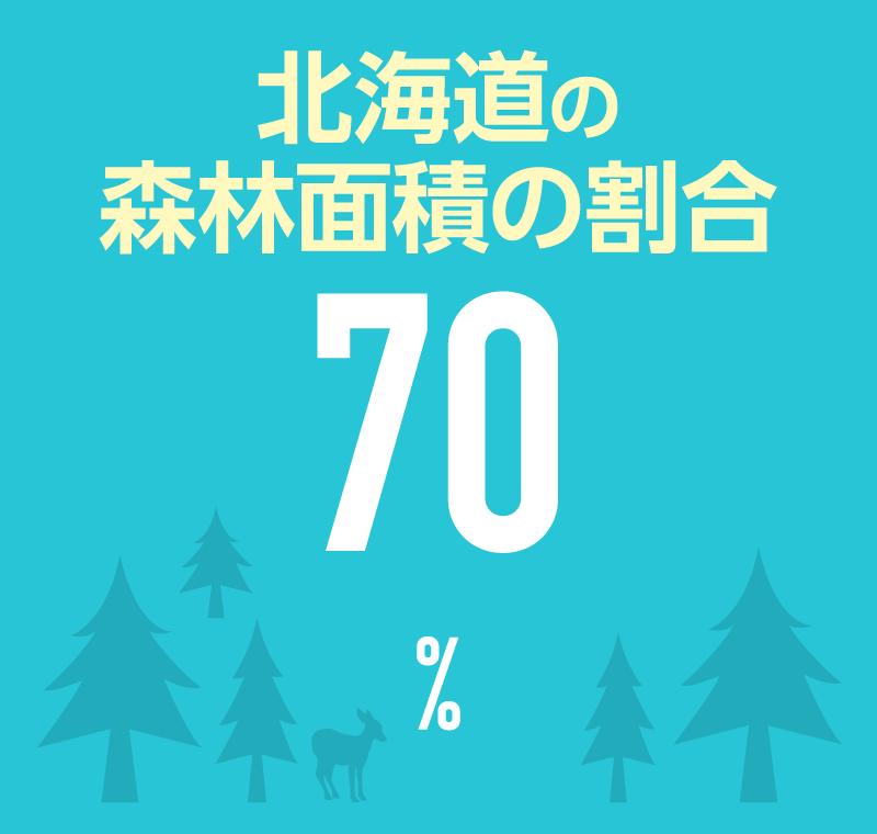 北海道の森林面積の割合 70%