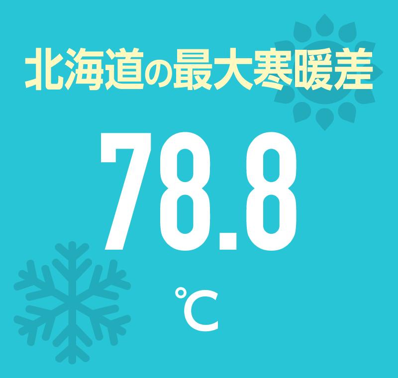 北海道の最大寒暖差 78.8℃